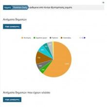 Συλλογή δεδομένων και διάχυση πληροφορίας
